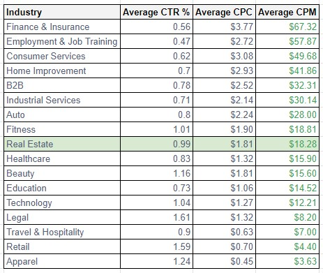 andreabronzini.com average facebook cpm by industry