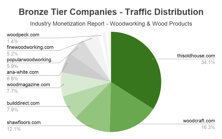 andreabronzini.com industry monetization report woodworking 7