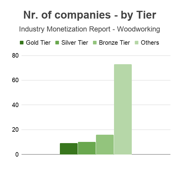 andreabronzini.com industry monetization report woodworking 4