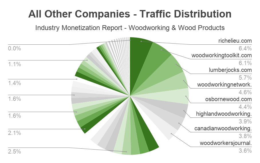 andreabronzini.com industry monetization report woodworking 8