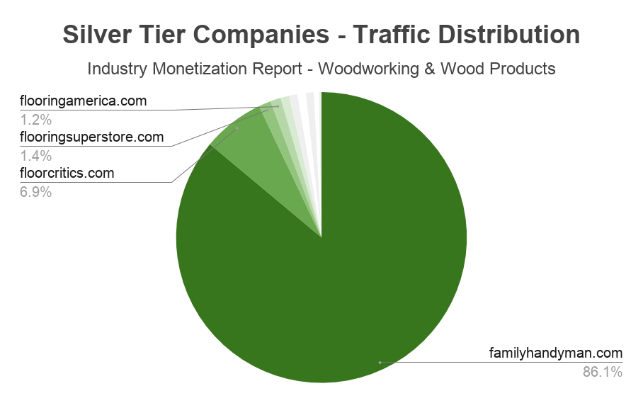andreabronzini.com industry monetization report woodworking 6