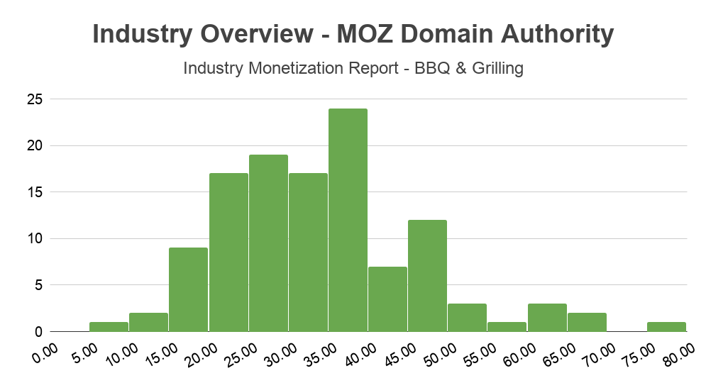 andreabronzini.com monetization report industry overview moz domain authority