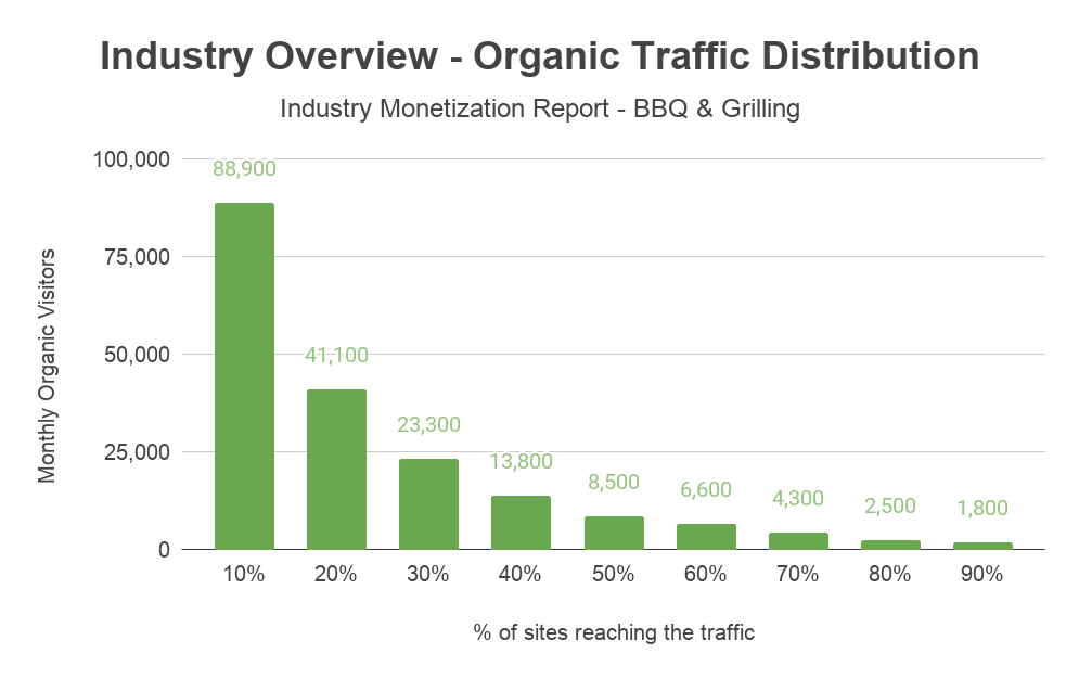 andreabronzini.com monetization report industry overview organic traffic distribution